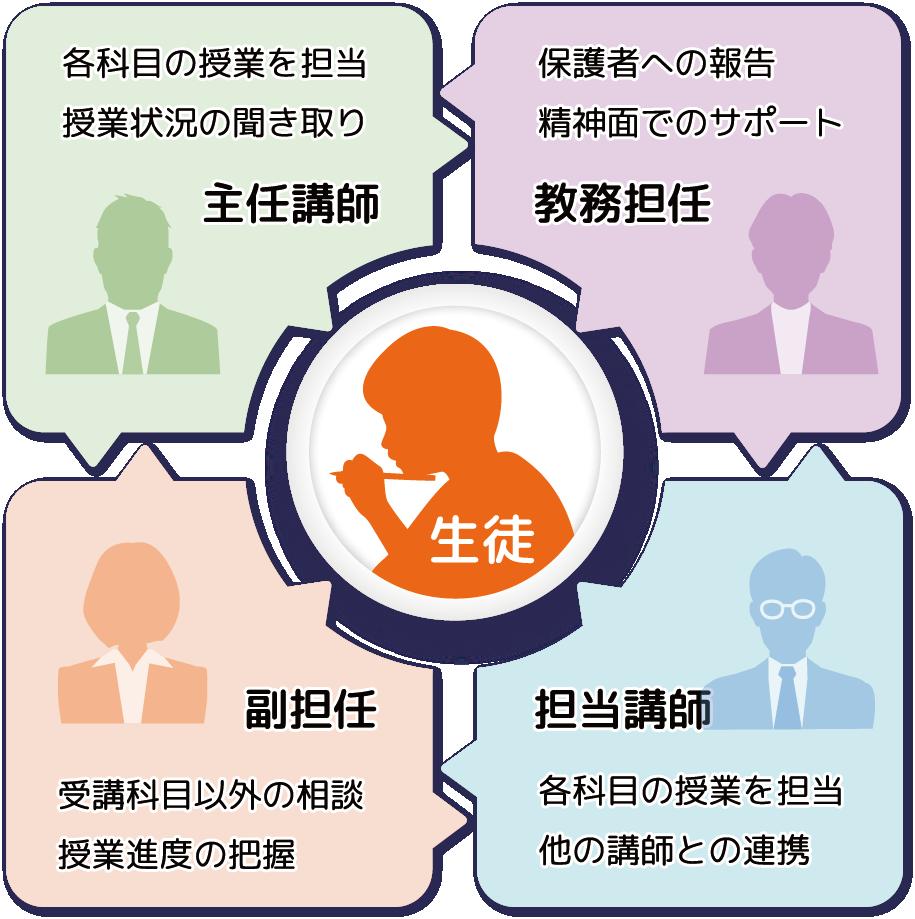総合マネジメントを行う教務担任制