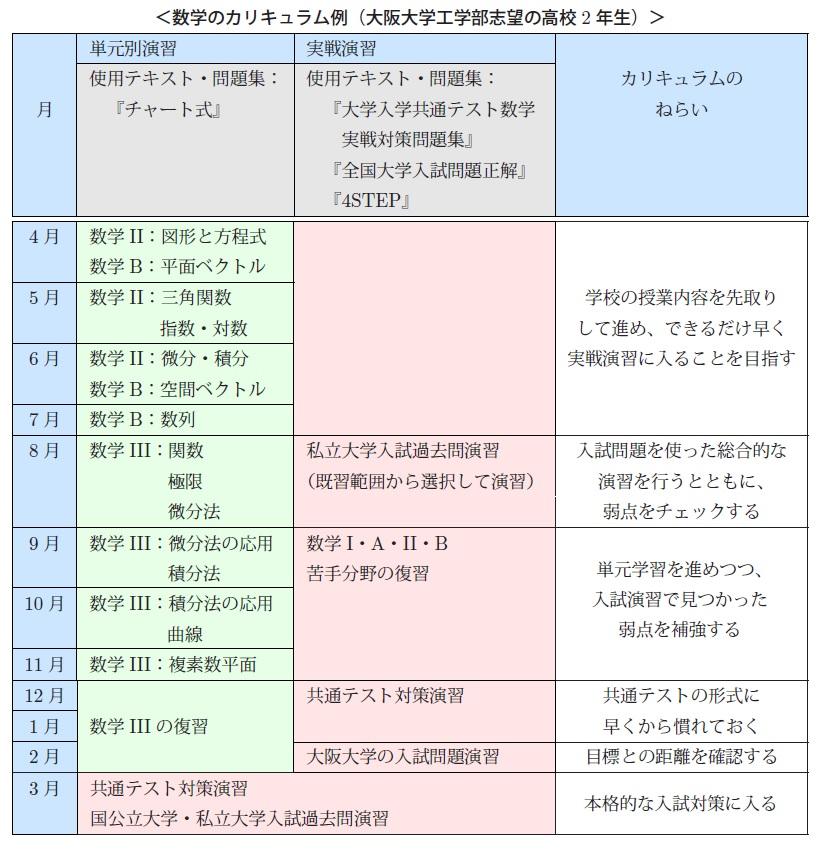 入塾の流れ 個人別カリキュラムの提案・コース・講師選定